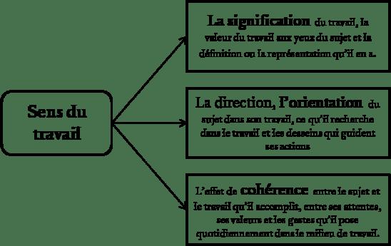 les-3-definitions-du-sens